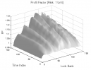 Heikin-Ashi: Profit Factor
