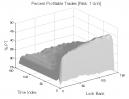 Heikin-Ashi: Percent Profitable Trades