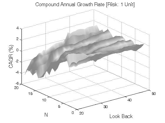 Narrow range bar trading strategy