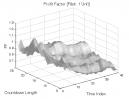 TD Sequential: Profit Factor