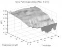 TD Sequential: UPI