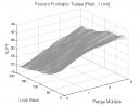 Keltner Channels: Percent Profitable Trades