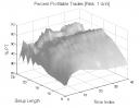 TD Setup: Percent Profitable Trades
