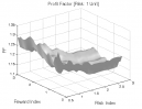 Richard Wyckoff: Profit Factor