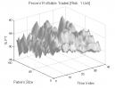 Richard Wyckoff: Percent Profitable Trades