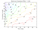 TD Sequential: Max. Drawdown