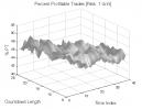 TD Sequential: Percent Profitable Trades