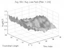 TD Sequential: Avg. Win / Avg. Loss Ratio