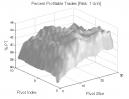 Dow Theory: Percent Profitable Trades