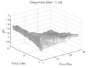 Dow Theory: Sharpe Ratio