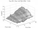 Dow Theory: Avg. Win / Avg. Loss Ratio