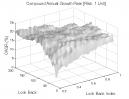 Linear Regression: CAGR