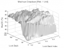 Linear Regression: Max. Drawdown