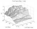 Linear Regression: Profit Factor