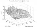 Linear Regression: Percent Profitable Trades