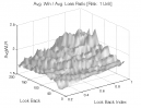 Linear Regression: Avg. Win / Avg. Loss Ratio