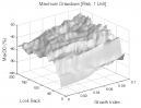 Normalized Linear Regression: Max. Drawdown