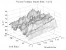 Normalized Linear Regression: Percent Profitable Trades
