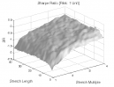 Opening Range Breakout: Sharpe Ratio