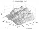 Hikkake Pattern: Profit Factor