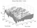 Hikkake Pattern: Sharpe Ratio