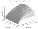 Hikkake Pattern: Avg. Win / Avg. Loss Ratio