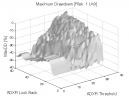 Directional Movement: Max. Drawdown