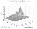 Directional Movement: Percent Profitable Trades