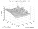 Directional Movement: Avg. Win / Avg. Loss Ratio