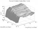 Short-Term Trading: Percent Profitable Trades