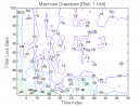 3-Bar Momentum Pattern: Max. Drawdown