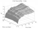 3-Bar Momentum Pattern: Profit Factor