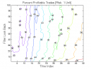 3-Bar Momentum Pattern: Percent Profitable Trades