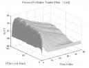 ORBP: Percent Profitable Trades
