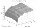 3-Bar Momentum Pattern: Sharpe Ratio