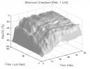 Gap Pattern: Max. Drawdown