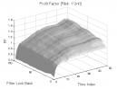 Gap Pattern: Profit Factor