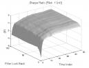 Gap Pattern: Sharpe Ratio