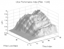 Gap Pattern: UPI