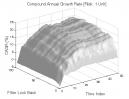 Gap Pattern - Type B: CAGR