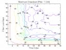 Gap Pattern - Type B: Max. Drawdown