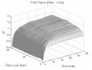 Gap Pattern - Type B: Profit Factor