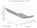 Gap Pattern - Type B: Percent Profitable Trades