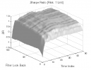 Gap Pattern - Type B: Sharpe Ratio