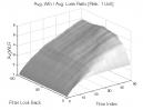 Gap Pattern - Type B: Avg. Win / Avg. Loss Ratio