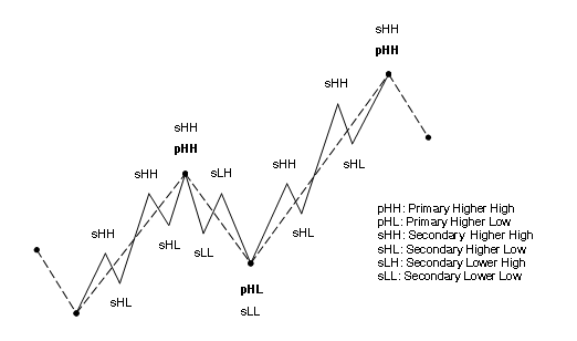 Dow Theory Trends