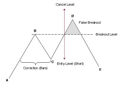 Cara memahami graf forex