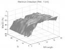 NR7 Pattern: Max. Drawdown