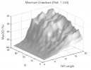 Price Breakout NR7: Max. Drawdown