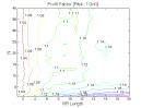 NR7 Pattern: Profit Factor
